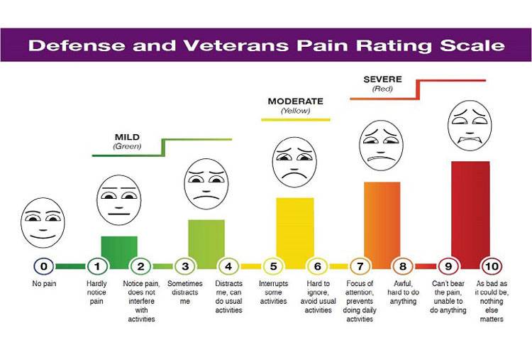 Proper pain management with a proper scale