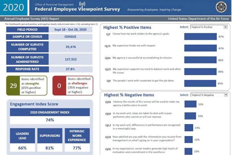 The 2020 Federal Employee Viewpoint Survey report is pictured. The FEVS was administered by the Office of Personnel Management to full and part-time, permanent, Department of the Air Force civilian employees from Sept. 15 to Oct. 28, 2020, to gauge employee engagement and employee satisfaction. (U.S. Air Force graphic)
