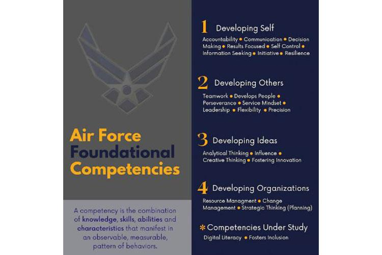The Airman's Foundational Competencies are categorized into four major groups: Developing Self, Developing Others, Developing Ideas and Developing Organizations. Twenty-two competencies were approved last summer, two more were approved last month with others on the way. To help Airmen gain a better understanding of their competency proficiency level, an Air Force Competencies section was recently added to MyVector. (U.S. Air Force graphic by Christa D'Andrea)